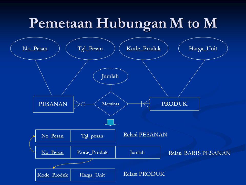Pemetaan Hubungan M to M Meminta PESANAN No_PesanTgl_PesanKode_ProdukHarga_Unit PRODUK No_PesanTgl_pesan Relasi PESANAN Kode_ProdukHarga_Unit Relasi B