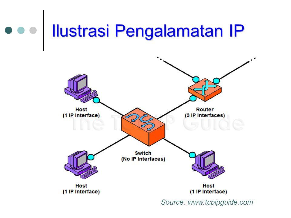 Ilustrasi Pengalamatan IP Source: www.tcpipguide.com