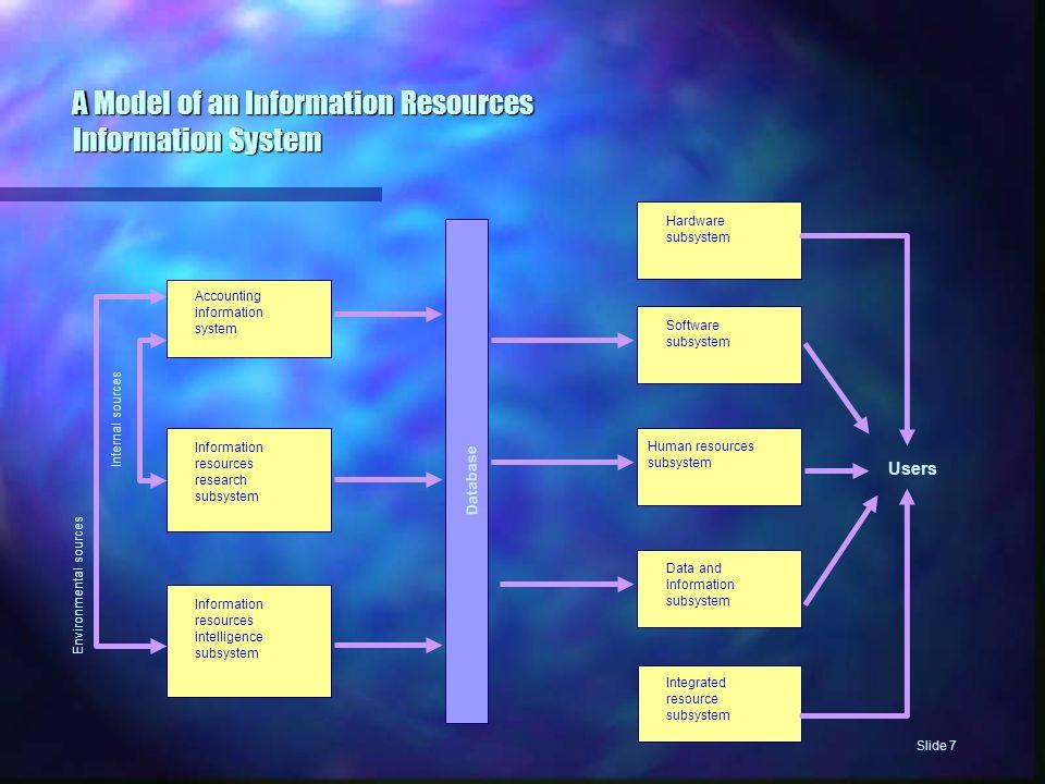 Gambarkan fungsi yang terlibat di dalam proyek penelitian khusus di dalam perusahaan Dilakukan oleh analisis sistem untuk saling berinteraksi dengan para pemakai Slide 8 Information Resources Research Subsystem
