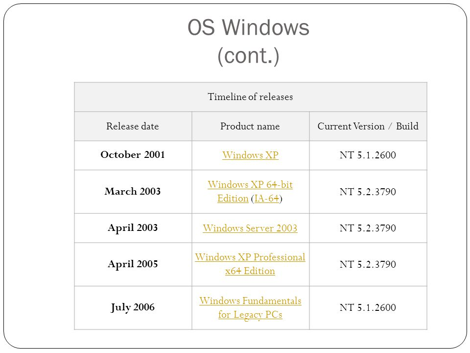 OS Windows (cont.) Timeline of releases Release dateProduct nameCurrent Version / Build November 2006 (volume licensing) January 2007 (retail) Windows VistaNT 6.0.6002 July 2007Windows Home ServerNT 5.2.4500 February 2008Windows Server 2008NT 6.0.6002 October 2009 [23] [23] Windows 7Windows 7 and Windows Server 2008 R2Windows Server 2008 R2 NT 6.1.7601 April 2011 Windows Home Server 2011 NT 6.1.8400