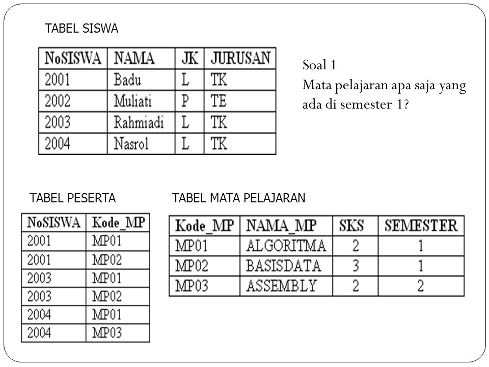 TABEL SISWA TABEL PESERTATABEL MATA PELAJARAN Soal 2 No dan nama siswa mana saja yang menjadi peserta dalam mata pelajaran?