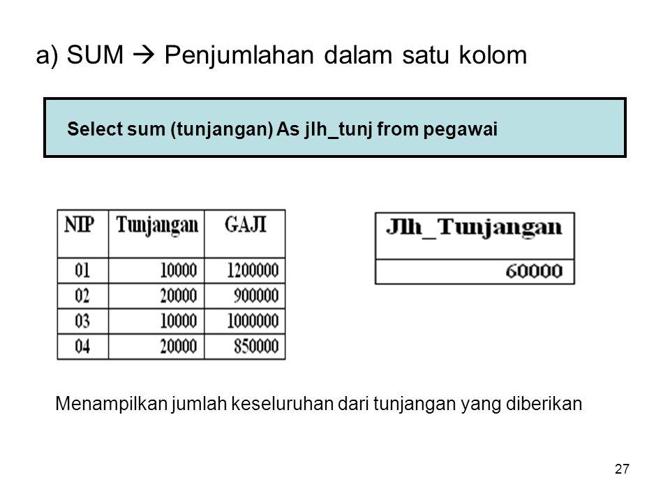 27 a) SUM  Penjumlahan dalam satu kolom Select sum (tunjangan) As jlh_tunj from pegawai Menampilkan jumlah keseluruhan dari tunjangan yang diberikan