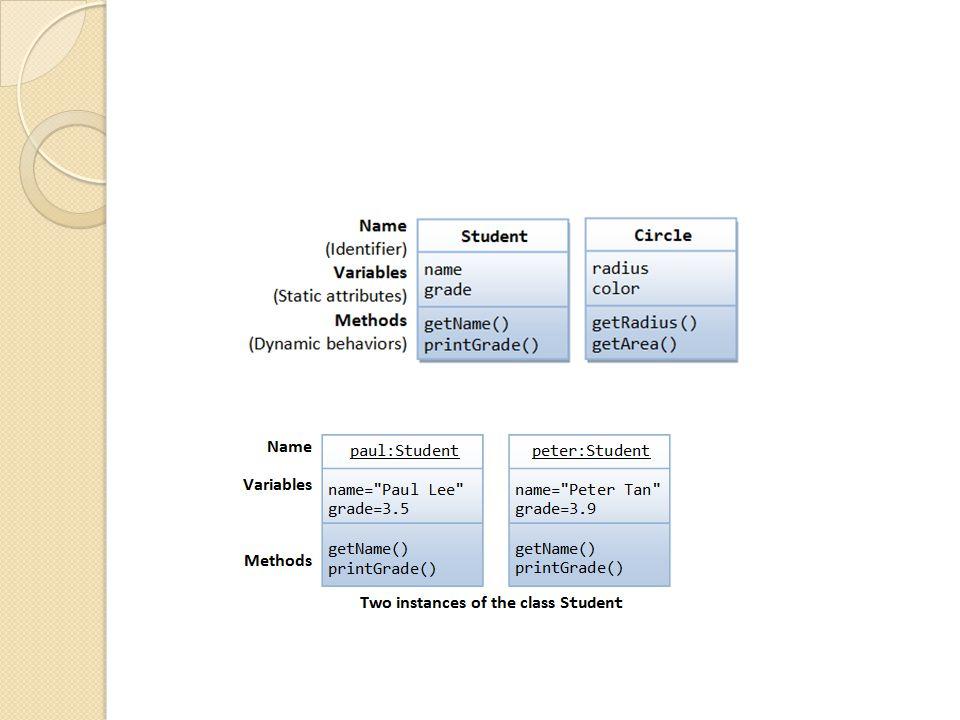 Method Overloading Method overloading: nama methodnya sama namun beda implementasinya.