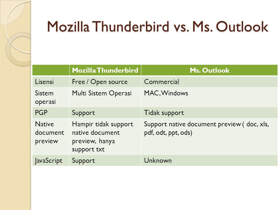 Mozilla Thunderbird vs. Ms. Outlook Mozilla ThunderbirdMs. Outlook LisensiFree / Open sourceCommercial Sistem operasi Multi Sistem OperasiMAC, Windows