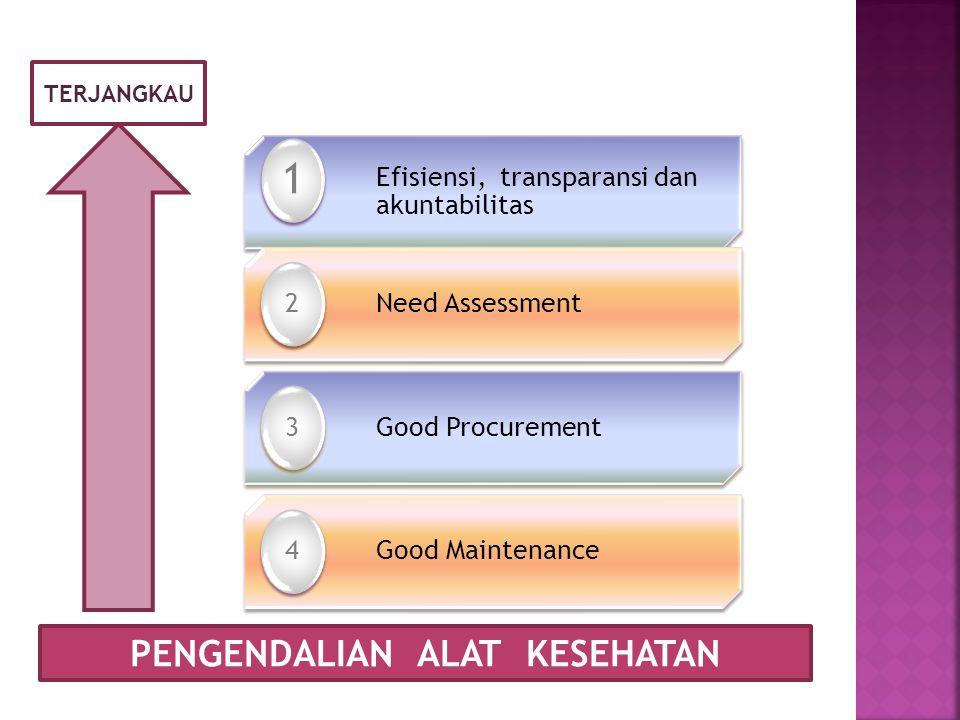 PENGENDALIAN ALAT KESEHATAN TERJANGKAU Efisiensi, transparansi dan akuntabilitas 1 Need Assessment 2 Good Procurement 3 Good Maintenance 4