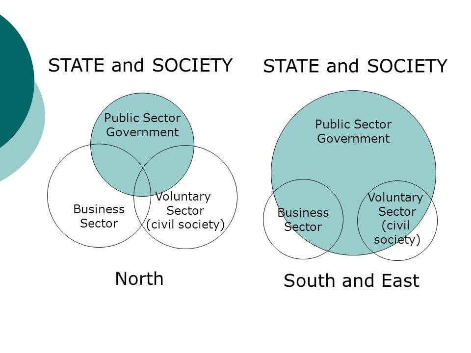 Public Sector Government Public Sector Government Business Sector Voluntary Sector (civil society) STATE and SOCIETY North STATE and SOCIETY Business