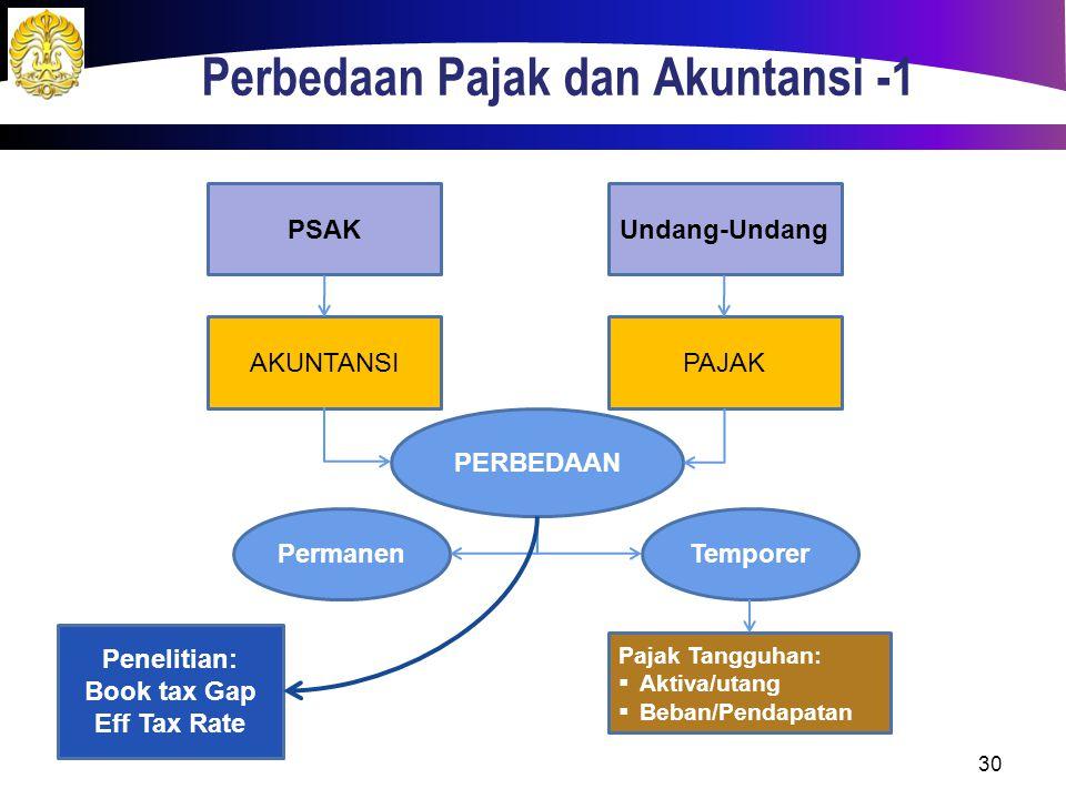 Perbedaan Pajak dan Akuntansi -1 PSAKUndang-Undang AKUNTANSIPAJAK PERBEDAAN PermanenTemporer Pajak Tangguhan:  Aktiva/utang  Beban/Pendapatan 30 Pen