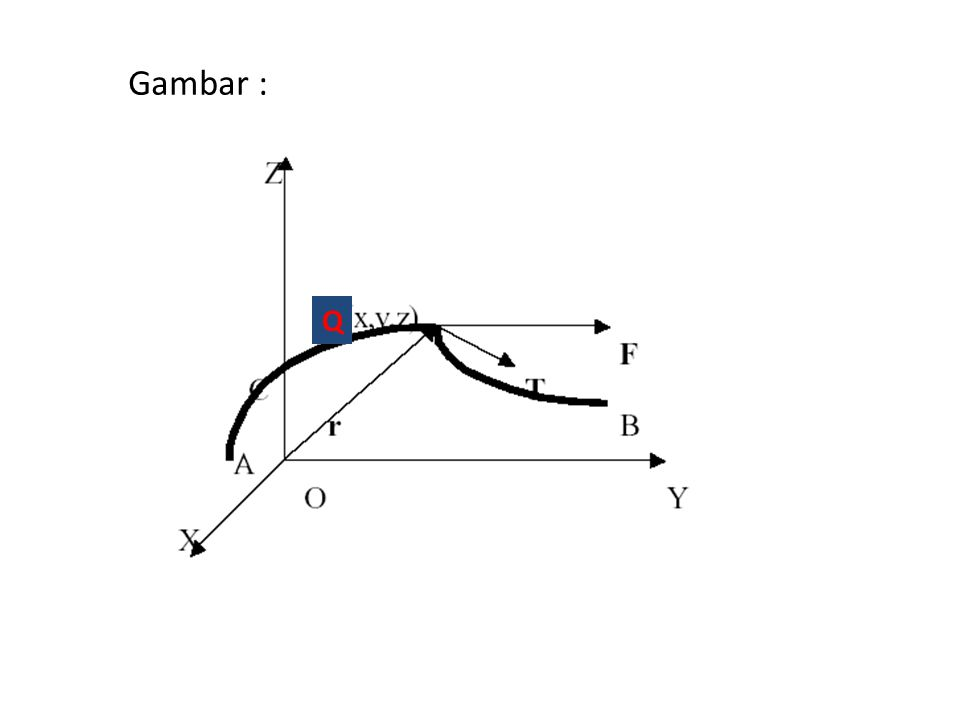 Maka kerja yang dilakukan oleh dalam memindahkan partikel tersebut dari Q sejauh jarak pendek ∆s menelusuri kurva secara aproksimasi adalah Berarti kalau partikel dipindahkan dari ke A ke B sepanjang kurva C adalah : Jadi