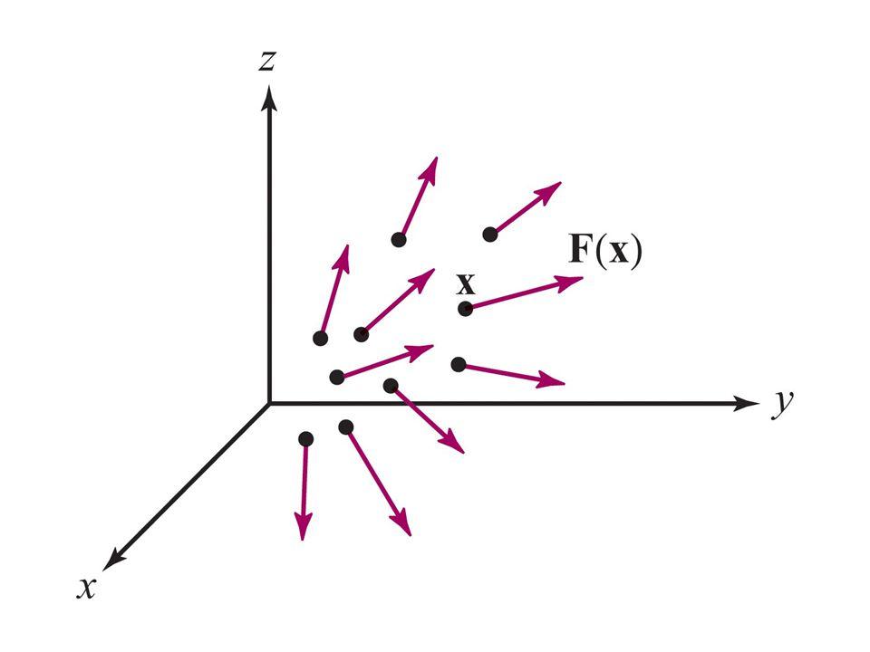 Makna div dan curl Jika F melambangkan medan kecepatan dari suatu fluida, maka div F di titik p mengukur kecendrungan fluida tersebut untuk menyebar meninggalkan p (div F > 0) atau mengumpul menuju p (div F < 0) Curl F menyatakan arah sumbu dimana fluida tersebut berotasi (melingkar) paling cepat dan |curl F | mengukur laju rotasi ini.