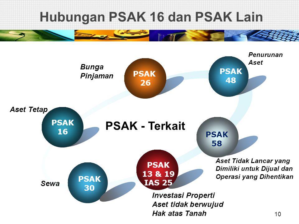 Hubungan PSAK 16 dan PSAK Lain PSAK 16 PSAK 26 PSAK 48 PSAK 58 PSAK 30 PSAK - Terkait PSAK 13 & 19 IAS 25 Penurunan Aset Aset Tidak Lancar yang Dimili