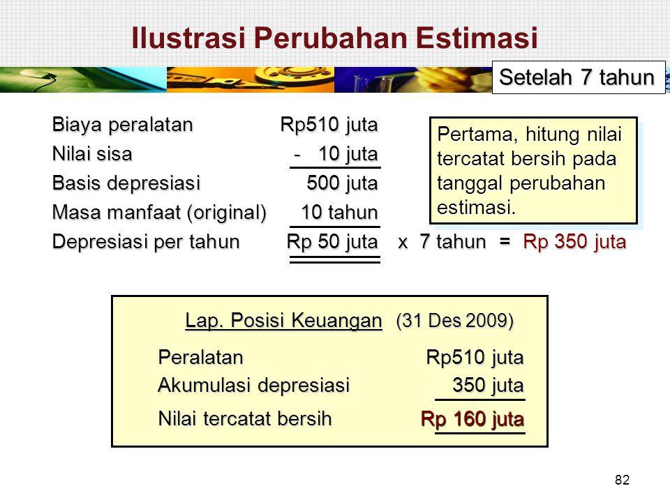 Peralatan Rp510 juta Akumulasi depresiasi 350 juta 350 juta Nilai tercatat bersih Rp 160 juta Lap. Posisi Keuangan (31 Des 2009) Setelah 7 tahun Biaya