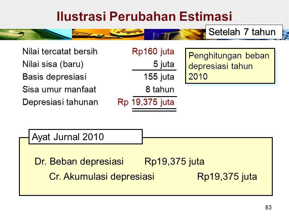 Setelah 7 tahun Nilai tercatat bersih Rp160 juta Nilai sisa (baru) 5 juta Basis depresiasi155 juta Sisa umur manfaat 8 tahun Depresiasi tahunan Rp 19,