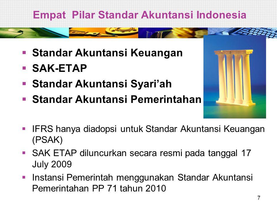 PSAK Disahkan 23 Desember 2009 1.PSAK 1 (revisi 2009): Penyajian Laporan Keuangan 2.PSAK 2 (revisi 2009): Laporan Arus Kas 3.PSAK 4 (revisi 2009): Laporan Keuangan Konsolidasian dan Laporan Keuangan Tersendiri 4.PSAK 5 (revisi 2009): Segmen Operasi 5.PSAK 12 (revisi 2009): Bagian Partisipasi dalam Ventura Bersama 6.PSAK 15 (revisi 2009): Investasi Pada Entitas Asosiasi 7.PSAK 25 (revisi 2009): Kebijakan Akuntansi, Perubahan Estimasi Akuntansi, dan Kesalahan 8.PSAK 48 (revisi 2009): Penurunan Nilai Aset 9.PSAK 57 (revisi 2009): Provisi, Liabilitas Kontinjensi, dan Aset Kontinjensi 10.PSAK 58 (revisi 2009): Aset Tidak Lancar yang Dimiliki untuk Dijual dan Operasi yang Dihentikan 18