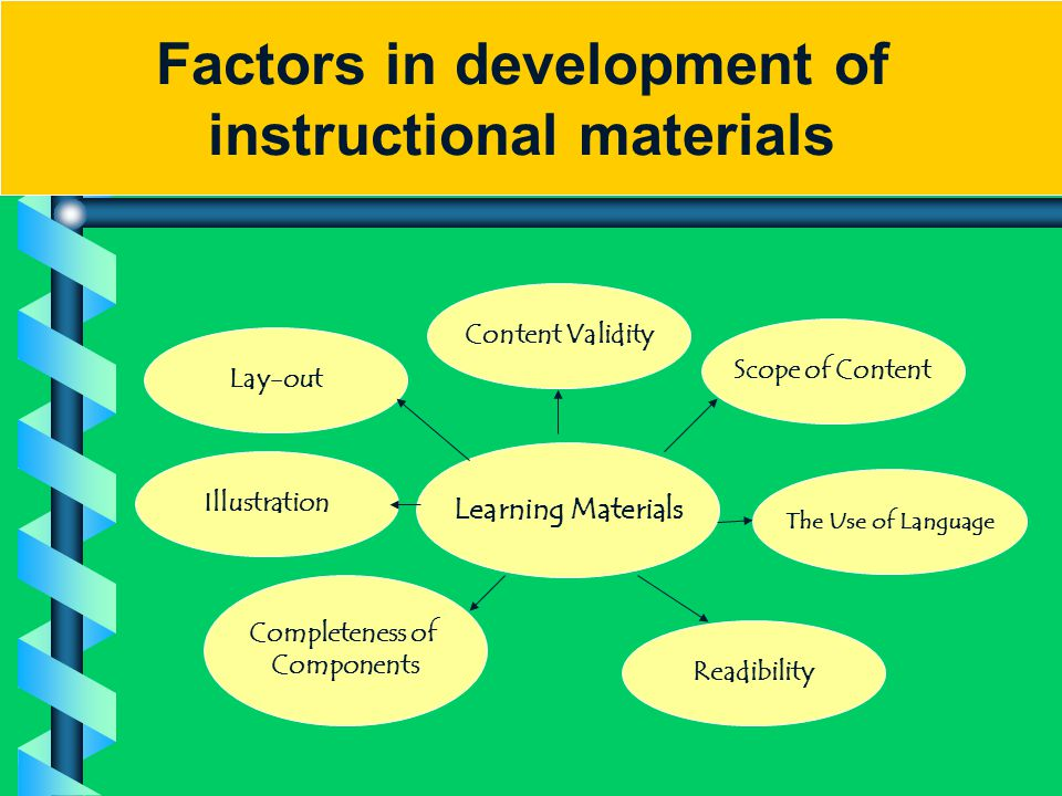Learning Materials Scope of Content The Use of Language Readibility Completeness of Components Illustration Lay-out Content Validity Factors in develo