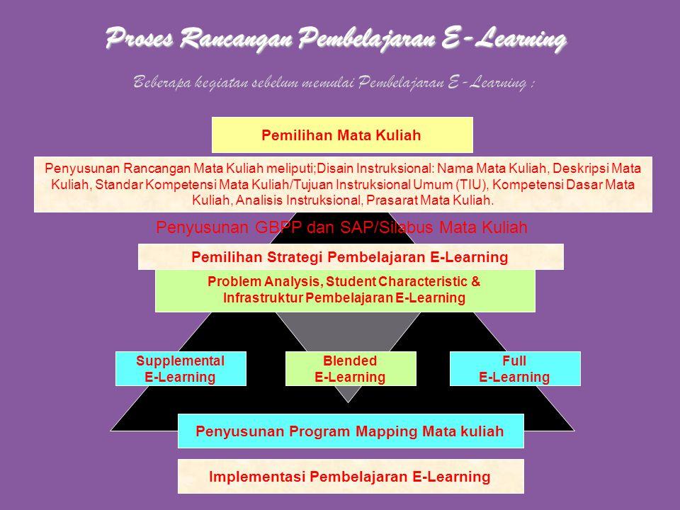 LANDASAN PENYELENGGARAAN PEMBELAJARAN E-LERANING. Landasan ideal penyelenggaraan e-learning mencakup, antara lain : Penyelenggaraan e-learning : 1.Men