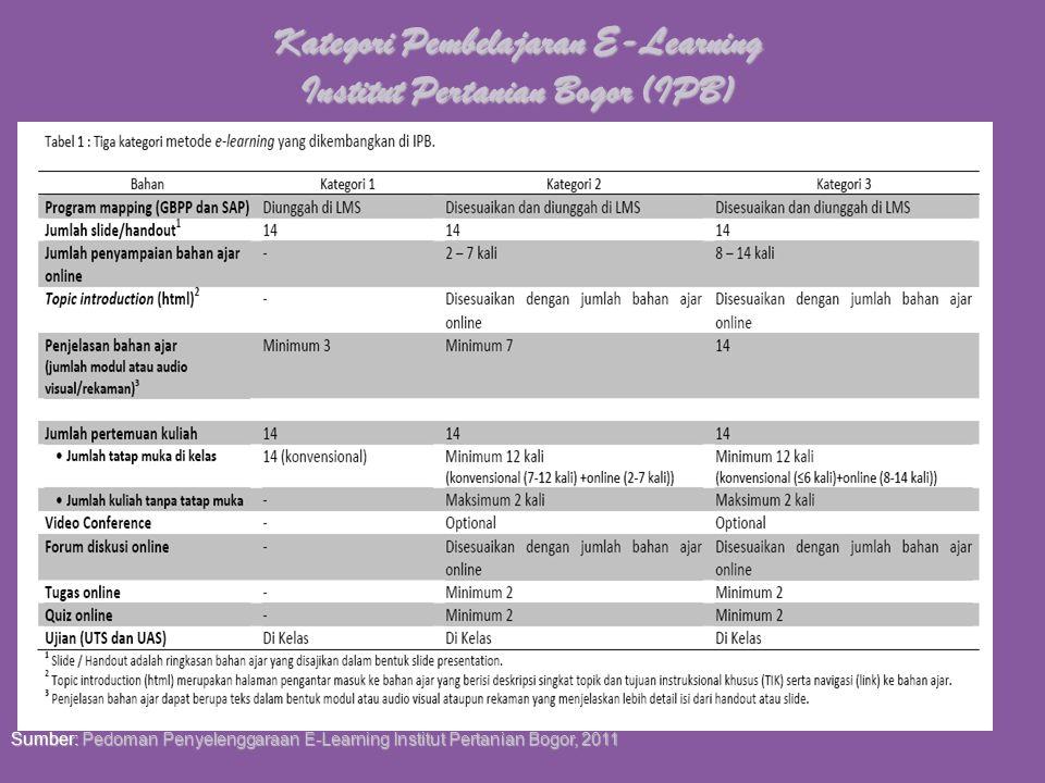 Pemilihan Mata Kuliah Problem Analysis, Student Characteristic & Infrastruktur Pembelajaran E-Learning Penyusunan Program Mapping Mata kuliah Full E-L