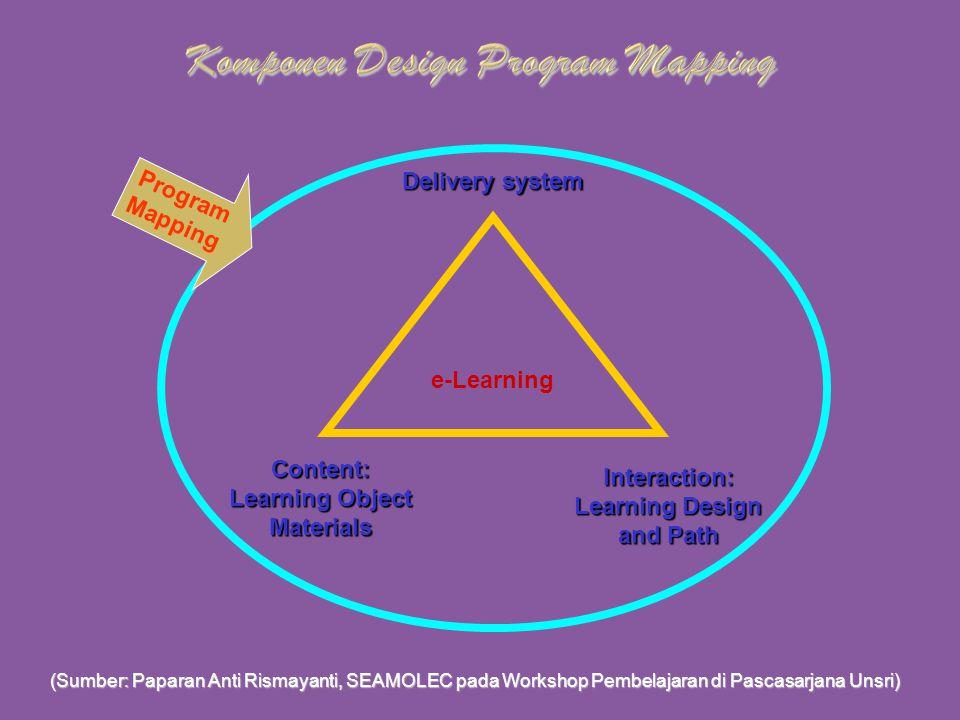  Konten (Objek dan Materi Pembelajaran)  Delivery (Sistem Penyampaian)  Interaksi (Interaksi dalam Pembelajaran) Program Mapping adalah perencanaan