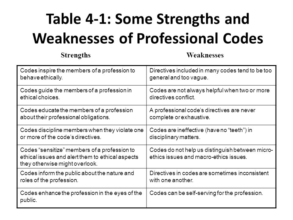 Table 4-1: Some Strengths and Weaknesses of Professional Codes Codes inspire the members of a profession to behave ethically. Directives included in m