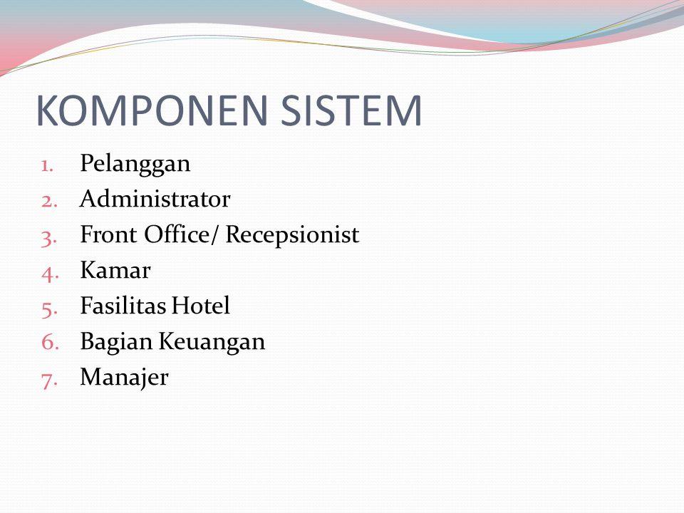 KOMPONEN SISTEM 1. Pelanggan 2. Administrator 3. Front Office/ Recepsionist 4. Kamar 5. Fasilitas Hotel 6. Bagian Keuangan 7. Manajer