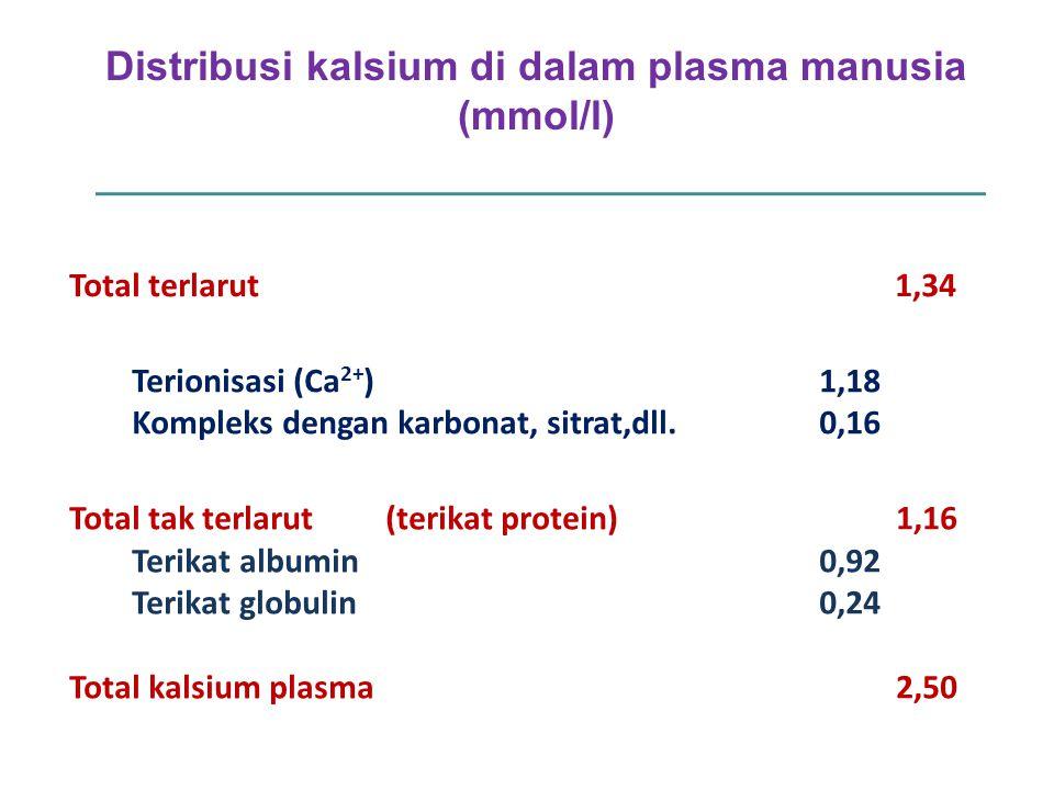 Total terlarut 1,34 Terionisasi (Ca 2+ ) Kompleks dengan karbonat, sitrat,dll. 1,18 0,16 Total tak terlarut(terikat protein) Terikat albumin Terikat g