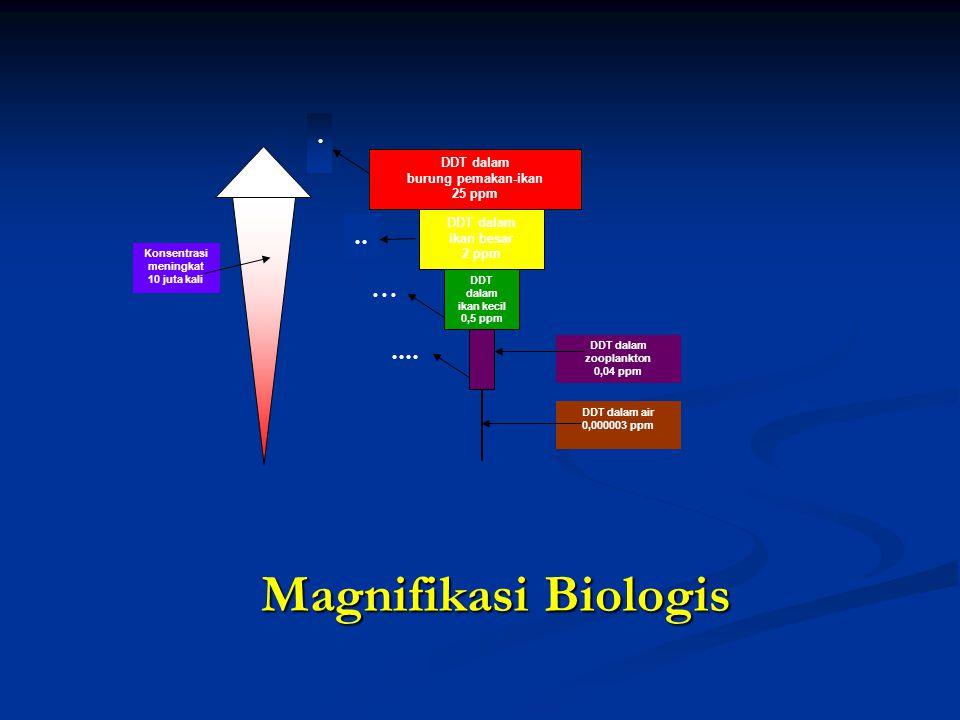 Magnifikasi Biologis DDT dalam burung pemakan-ikan 25 ppm DDT dalam ikan besar 2 ppm DDT dalam ikan kecil 0,5 ppm DDT dalam zooplankton 0,04 ppm DDT d