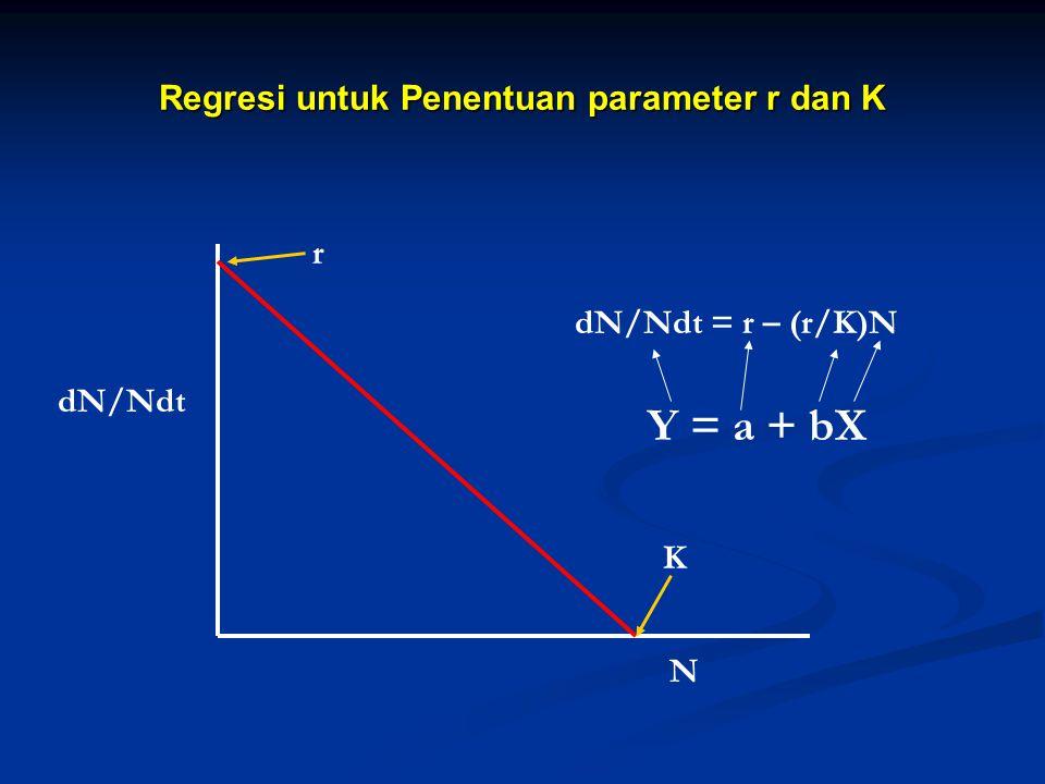 Regresi untuk Penentuan parameter r dan K N dN/Ndt dN/Ndt = r – (r/K)N K r Y = a + bX