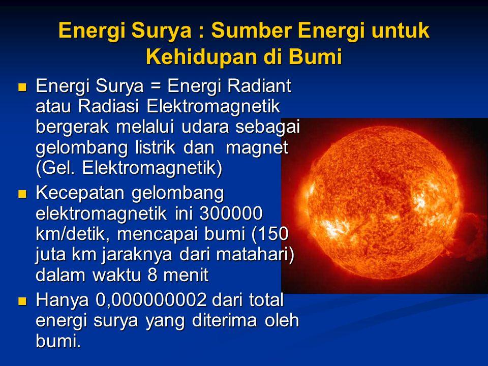 Energi Surya : Sumber Energi untuk Kehidupan di Bumi Energi Surya = Energi Radiant atau Radiasi Elektromagnetik bergerak melalui udara sebagai gelomba