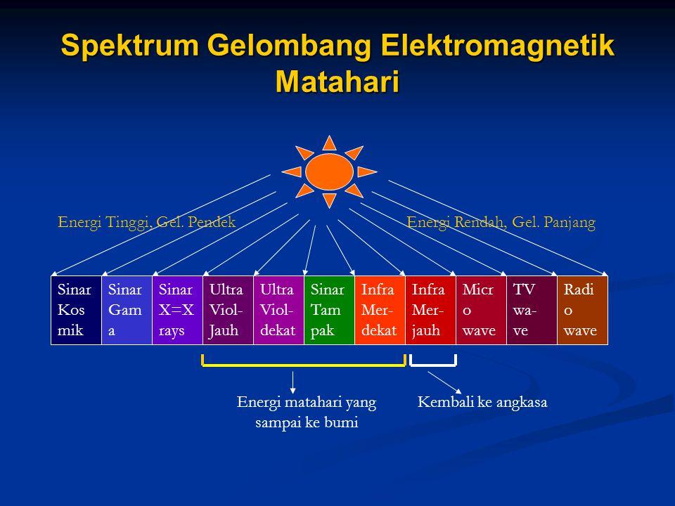 Spektrum Gelombang Elektromagnetik Matahari Sinar Kos mik Sinar Gam a Sinar X=X rays Ultra Viol- Jauh Ultra Viol- dekat Sinar Tam pak Infra Mer- dekat