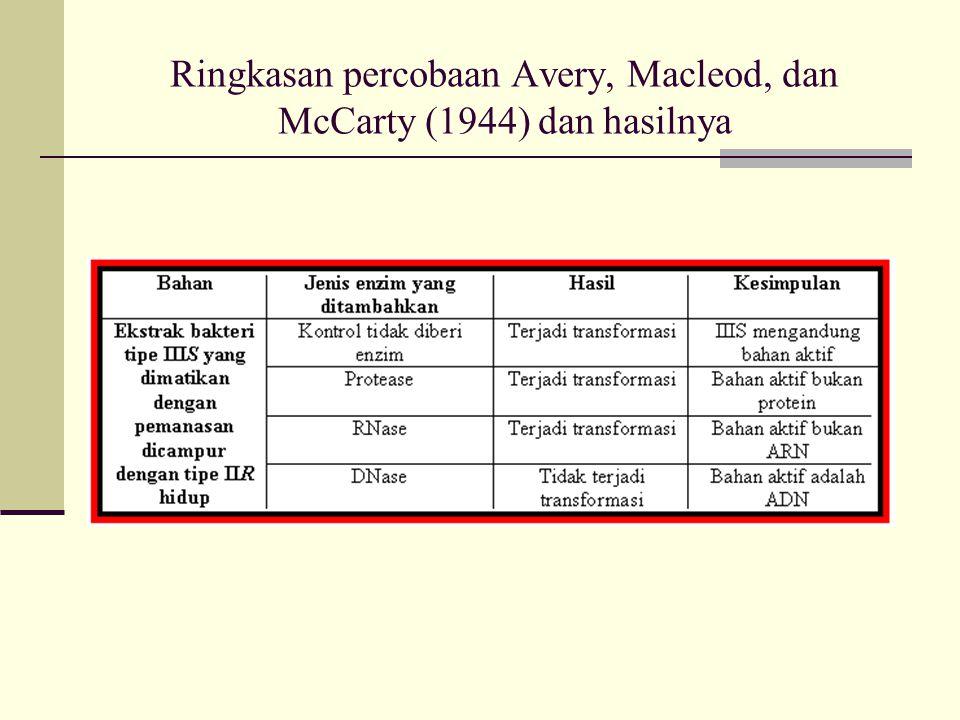 Ringkasan percobaan Avery, Macleod, dan McCarty (1944) dan hasilnya