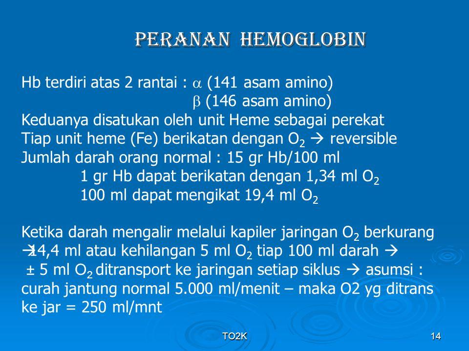 TO2K14 PERANAN Hemoglobin Hb terdiri atas 2 rantai :  (141 asam amino)  (146 asam amino) Keduanya disatukan oleh unit Heme sebagai perekat Tiap unit
