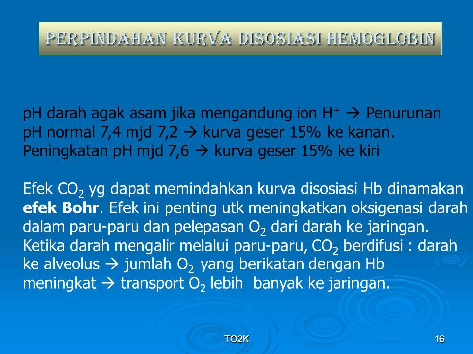 TO2K16 PERPINDAHAN KURVA DISOSIAsi HEMOGLOBIN pH darah agak asam jika mengandung ion H +  Penurunan pH normal 7,4 mjd 7,2  kurva geser 15% ke kanan.