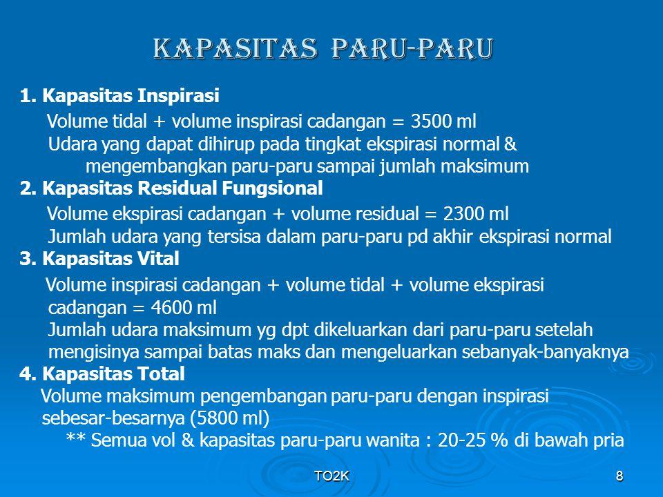 TO2K8 KAPASITAS PARU-PARU 1. Kapasitas Inspirasi Volume tidal + volume inspirasi cadangan = 3500 ml Udara yang dapat dihirup pada tingkat ekspirasi no