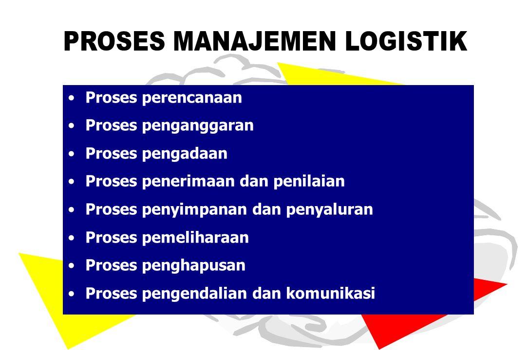 Kebijakan Pengendalian Logistik Menentukan tingkat persediaan yang harus dijaga / jumlah persediaan yang aman Waktu pemesanan barang Jumlah barang yang akan dipesan Sistem pemesanan dan pengadaan