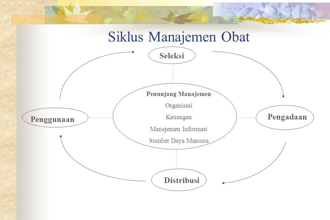Siklus Manajemen Obat Seleksi Penunjang Manajemen Organisasi Keuangan Manajemen Informasi Sumber Daya Manusia Penggunaan Pengadaan Distribusi