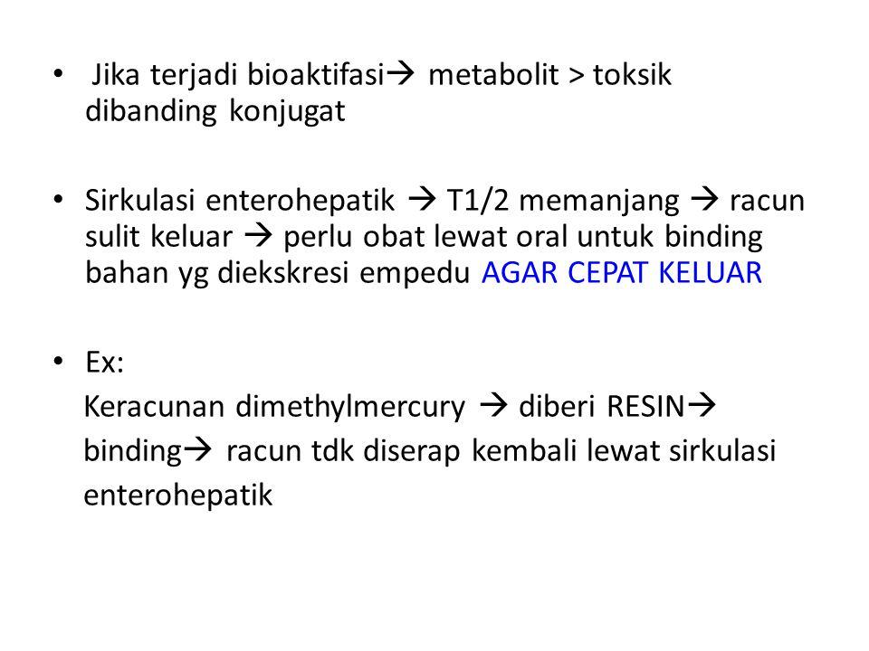 Jika terjadi bioaktifasi  metabolit > toksik dibanding konjugat Sirkulasi enterohepatik  T1/2 memanjang  racun sulit keluar  perlu obat lewat oral