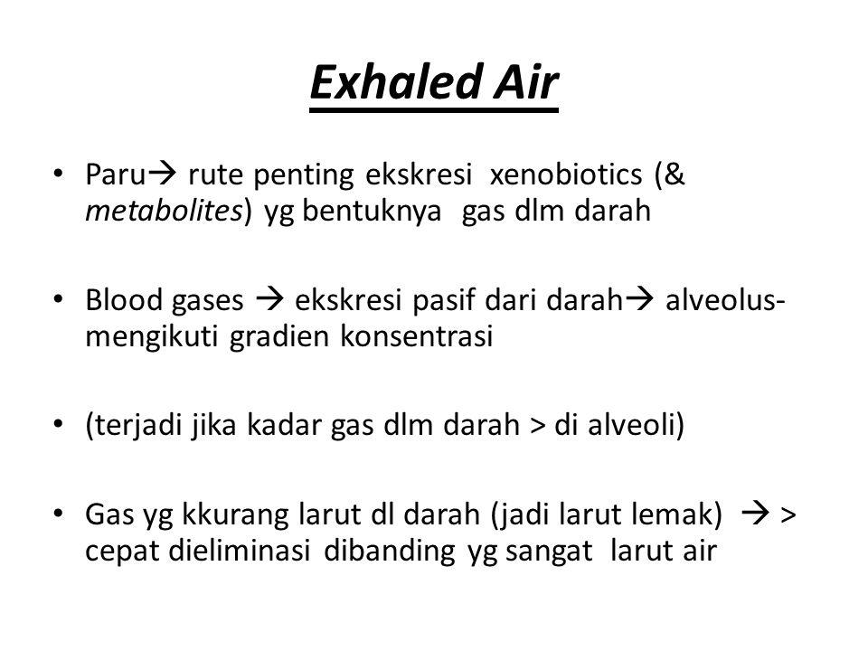 Exhaled Air Paru  rute penting ekskresi xenobiotics (& metabolites) yg bentuknya gas dlm darah Blood gases  ekskresi pasif dari darah  alveolus- me