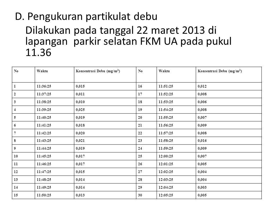 D. Pengukuran partikulat debu Dilakukan pada tanggal 22 maret 2013 di lapangan parkir selatan FKM UA pada pukul 11.36 NoWaktuKonsentrasi Debu (mg/m 3