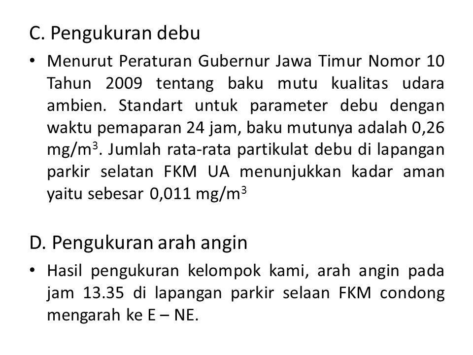 C. Pengukuran debu Menurut Peraturan Gubernur Jawa Timur Nomor 10 Tahun 2009 tentang baku mutu kualitas udara ambien. Standart untuk parameter debu de