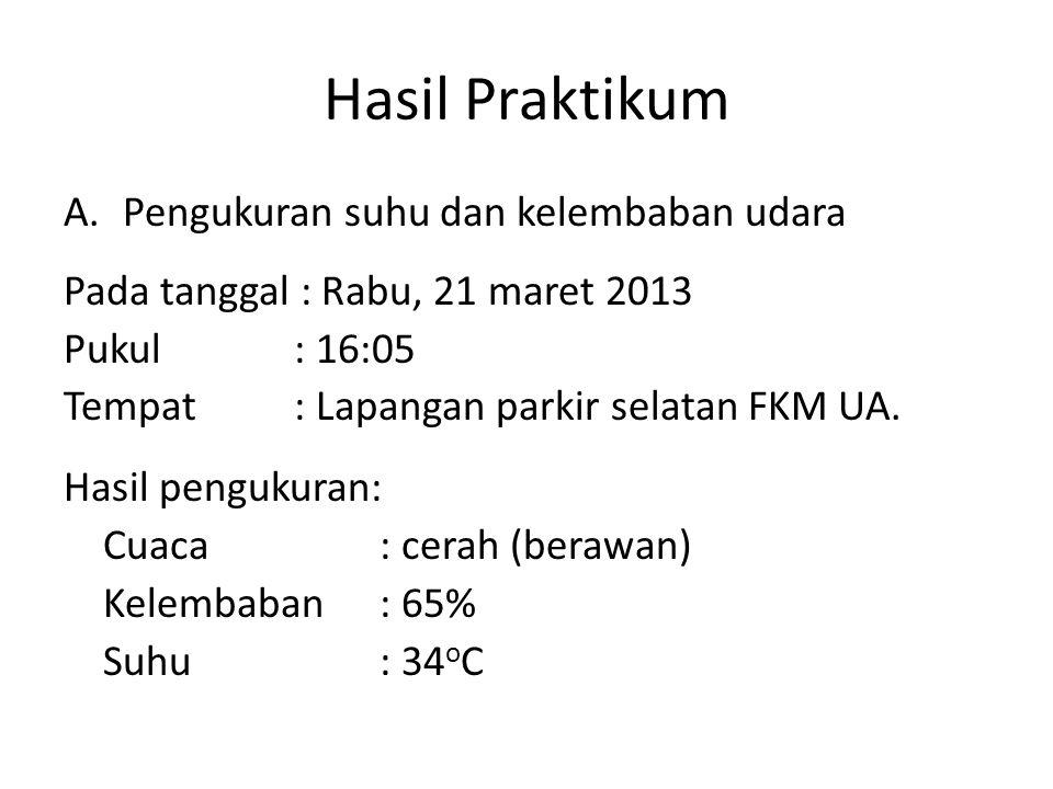 Hasil Praktikum A.Pengukuran suhu dan kelembaban udara Pada tanggal : Rabu, 21 maret 2013 Pukul : 16:05 Tempat : Lapangan parkir selatan FKM UA. Hasil