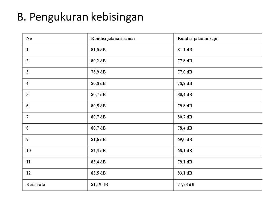B. Pengukuran kebisingan NoKondisi jalanan ramaiKondisi jalanan sepi 181,0 dB81,1 dB 280,2 dB77,8 dB 378,9 dB77,0 dB 480,8 dB78,9 dB 580,7 dB80,4 dB 6