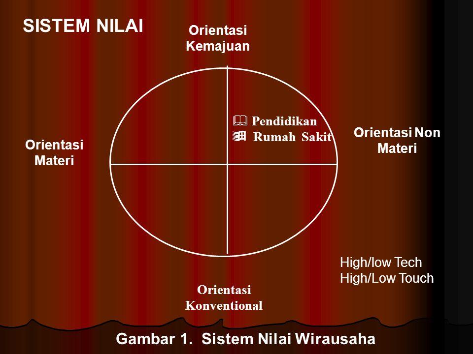 Orientasi Kemajuan Orientasi Konventional Orientasi Materi Orientasi Non Materi  Pendidikan  Rumah Sakit SISTEM NILAI Gambar 1. Sistem Nilai Wirausa