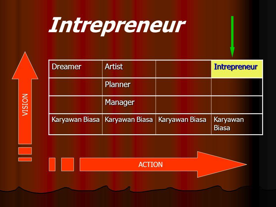 Intrepreneur DreamerArtistIntrepreneur Planner Manager Karyawan Biasa ACTION VISION