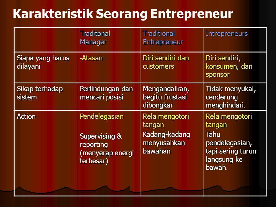 Karakteristik Seorang Entrepreneur Traditonal Manager Traditional Entrepreneur Intrepreneurs Siapa yang harus dilayani - Atasan Diri sendiri dan custo