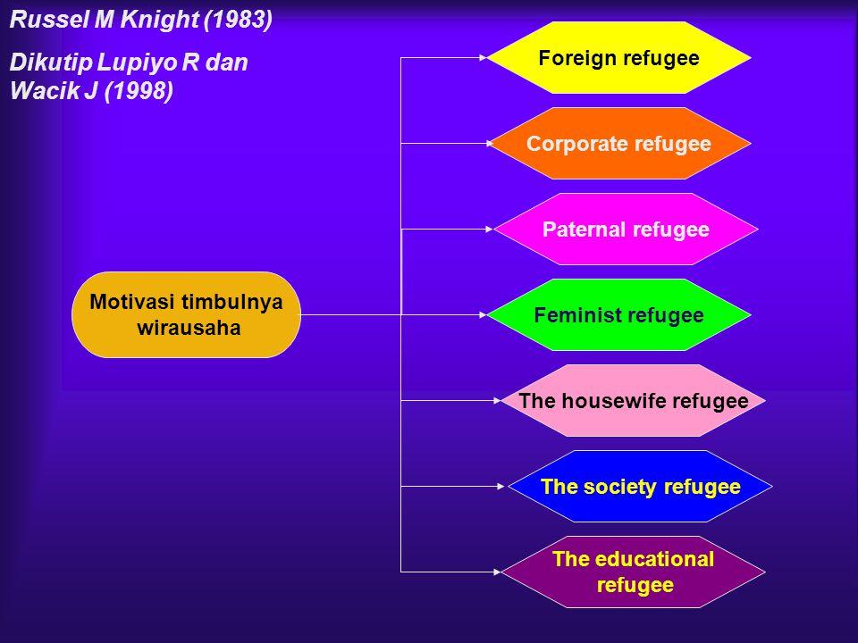 Motivasi timbulnya wirausaha Corporate refugee Paternal refugee Feminist refugee The housewife refugee The society refugee Foreign refugee The educati