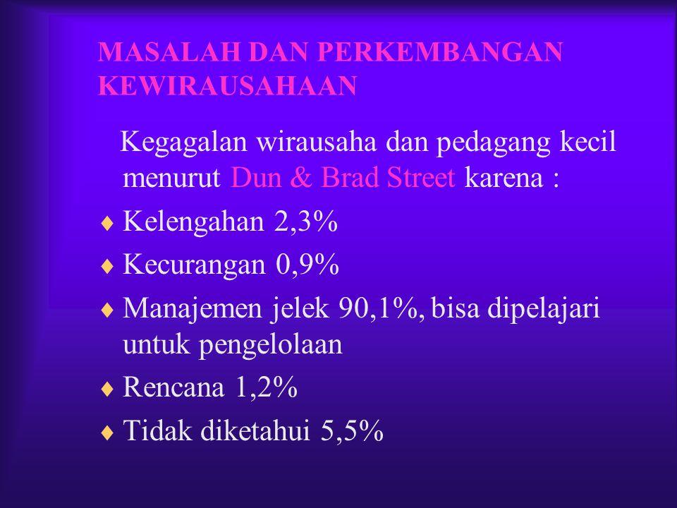 MASALAH DAN PERKEMBANGAN KEWIRAUSAHAAN Kegagalan wirausaha dan pedagang kecil menurut Dun & Brad Street karena :  Kelengahan 2,3%  Kecurangan 0,9% 