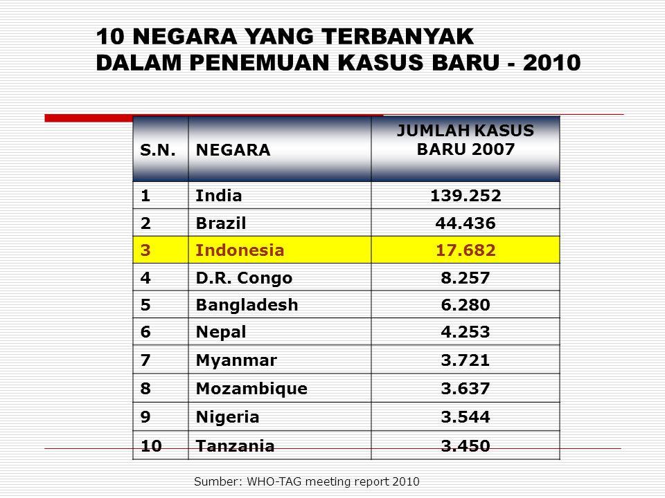 Beban Tinggi (CDR>10/100000) Atau Kasus Baru > 1000 Beban Rendah CDR<10/100000 Atau Kasus Baru <1000 As per MOH Report AcehSumatera 592 (13,0)916 (2.08) Kalimantan 364 (2,59) Sulawesi Utara 394 (17.1) Gorontalo 187 (17.6) Maluku Utara 597 (56.2) Papua 1290 (43.2) Papua Barat 660 (83,7) Jawa Barat 2,057 (4.7) DKI Jakarta 543 (5.6) Jawa Tengah 2233 (8.9) Jawa Timur 5284 (14.0) Maluku 671 (42.6) Sulawesi Tengah 320 (11.9) Sulawesi Tenggara 321(14.1) Sulawesi Selatan 1338 (16.5) NTT 282 (5.9) NTB 370 (8.1) Sulawesi Barat 159 (13.4) Beban Penyakit Kusta di Indonesia (31 Desember 2011) Total penemuan kasus baru 19,672 (Rate:8.2/100.000) Banten 500 (4.6) Penduduk 2011 : 241.182.182