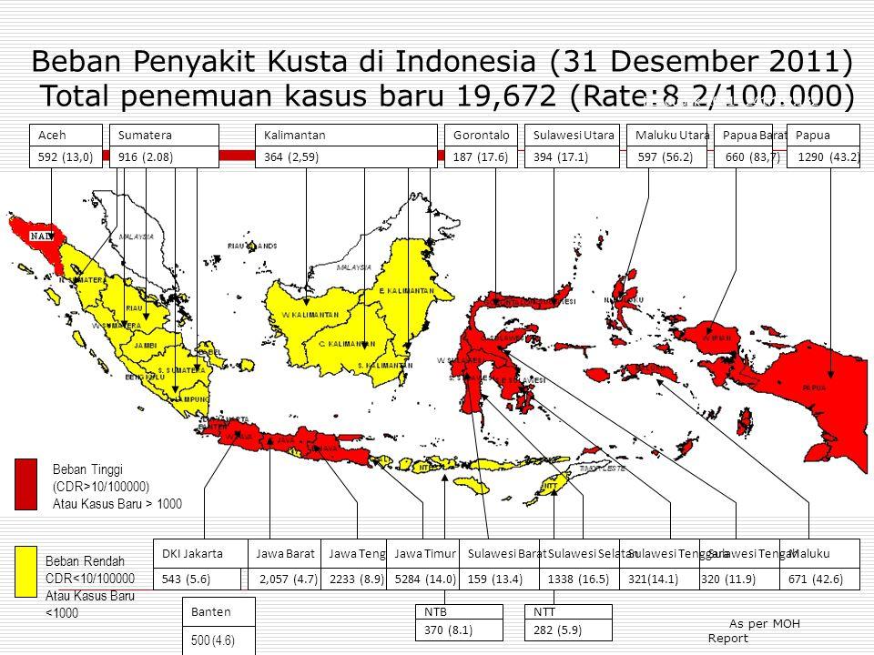 Beban Tinggi (CDR>10/100000) Atau Kasus Baru > 1000 Beban Rendah CDR<10/100000 Atau Kasus Baru <1000 As per MOH Report AcehSumatera 592 (13,0)916 (2.0