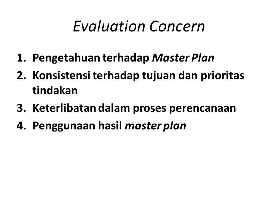 Evaluation Concern 1.Pengetahuan terhadap Master Plan 2.Konsistensi terhadap tujuan dan prioritas tindakan 3.Keterlibatan dalam proses perencanaan 4.P