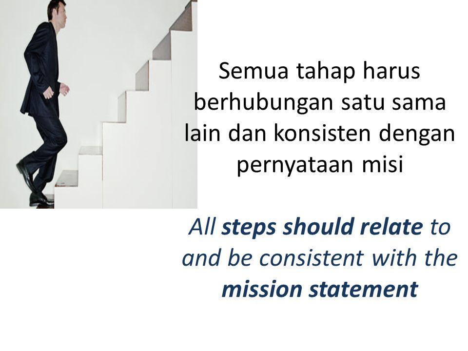 Semua tahap harus berhubungan satu sama lain dan konsisten dengan pernyataan misi All steps should relate to and be consistent with the mission statem