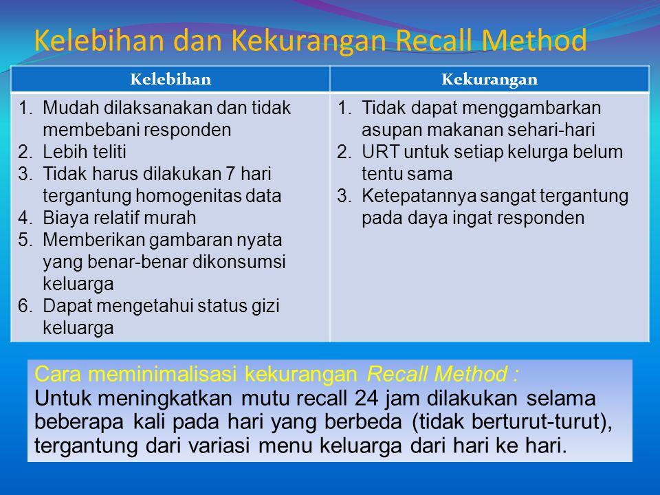 Kelebihan dan Kekurangan Recall Method KelebihanKekurangan 1.Mudah dilaksanakan dan tidak membebani responden 2.Lebih teliti 3.Tidak harus dilakukan 7